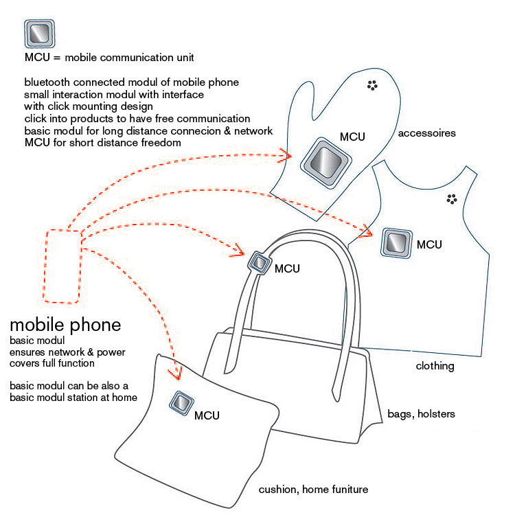 wearable communication unit wearable concept